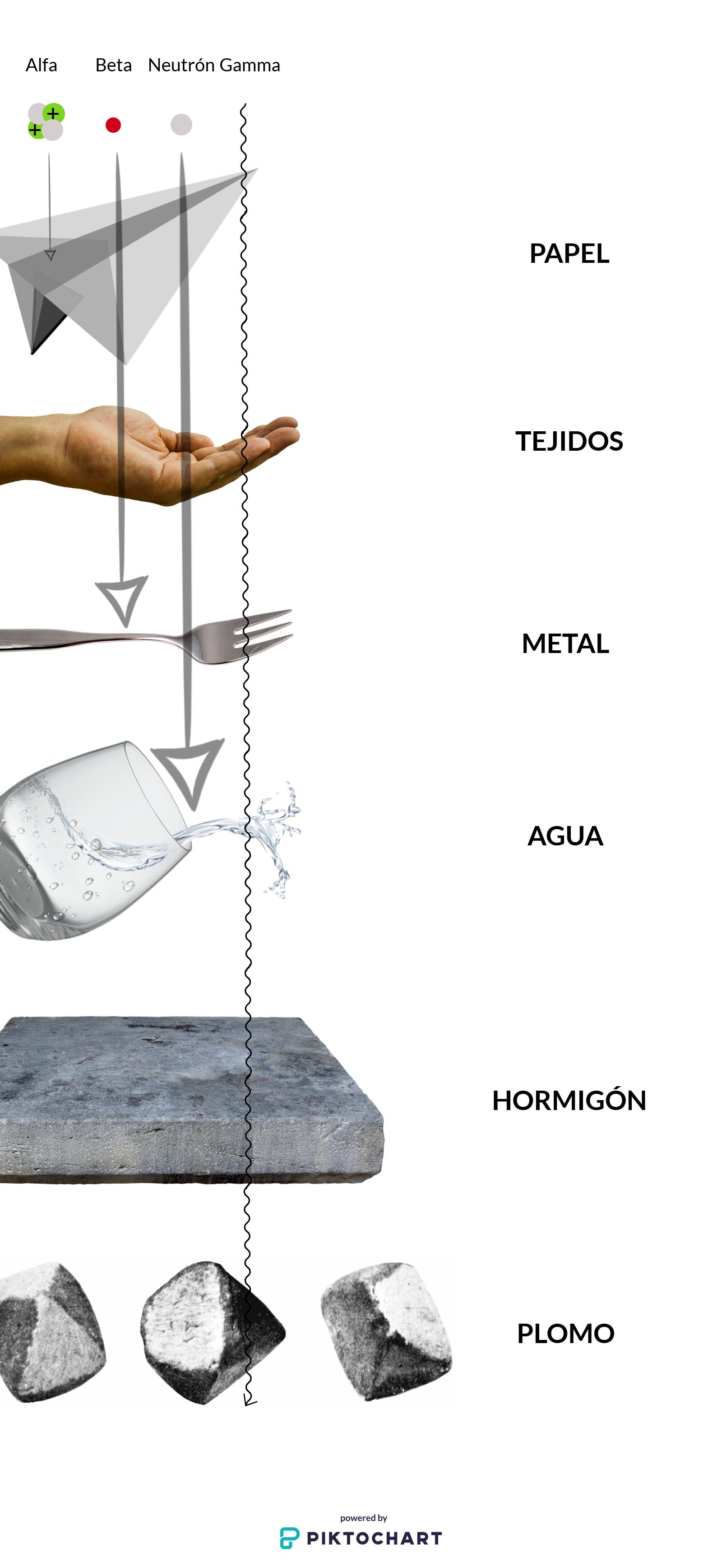 Capacidad de diferentes tipos de radiaciones para atravesar materiales. De menos a más penetrante: alfa < beta < neutrón < gamma.