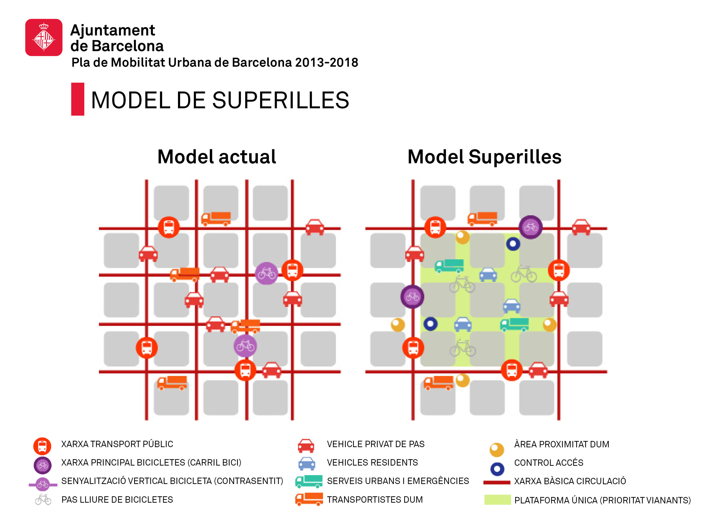 Photo from the Urban Mobility Plan of Barcelona (PMU 2013-2018) of the City Council Barcelona - Ajuntament de Barcelona