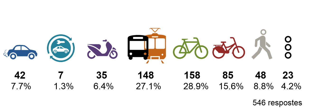 La majoria dels residents del PRBB utilitzen el transport públic i la bicicleta com a mitjà de transport.