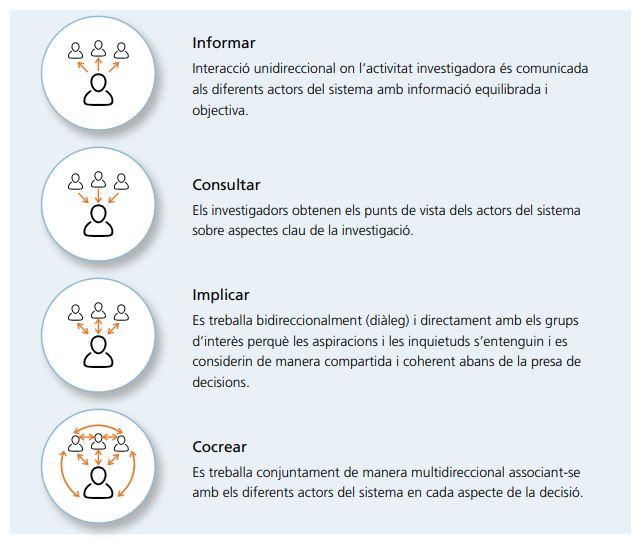 La participació ciutadana es pot entendre a quatre nivells: informar, consultar, implicar i co-crear. Imatge del monogràfic de PERIS.
