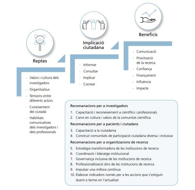 Reptes, beneficis i recomanacions sobre la participació ciutadana en la recerca. Imatge del monogràfic de SARIS.