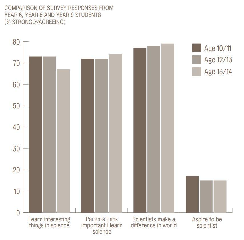 Comparació de les respostes de l'alumnat segons l'edat. | Gràfic obtingut de l'informe final del projecte ASPIRES.